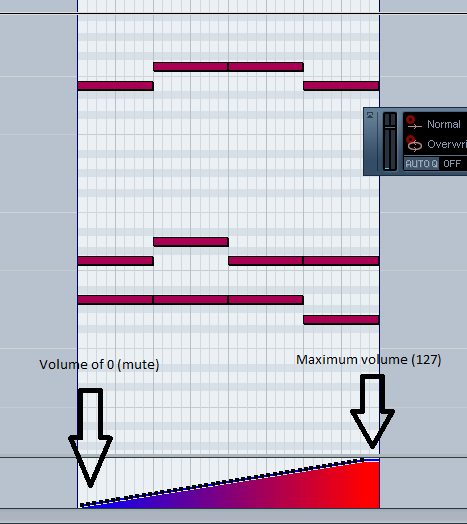A screenshot of Cubase showing the volume we've drawn