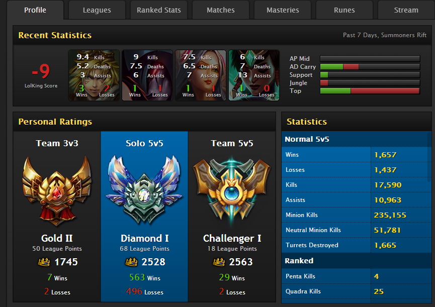 This is a screenshot of CRS Voyboy's Lolking.net page.